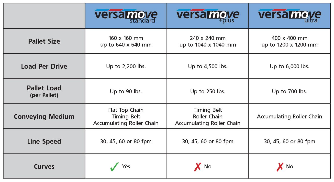 Pallet Conveyor System Comparisons   mk North America